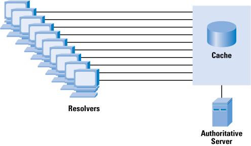 نحوه غیرفعال نمودن DNS-Caching