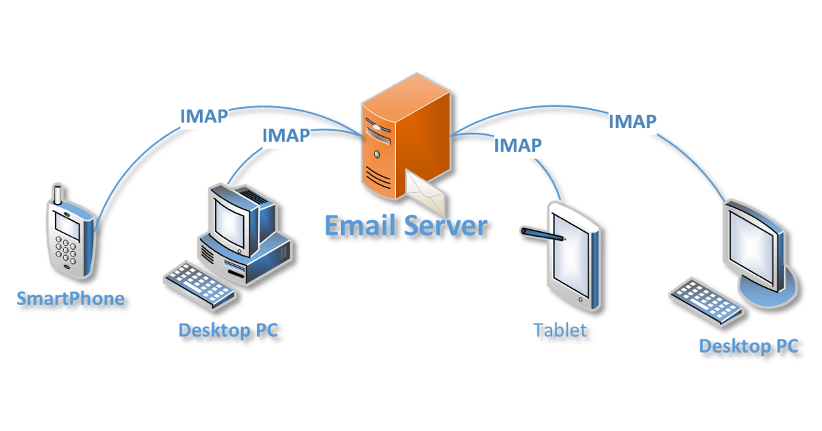 IMAP چیست